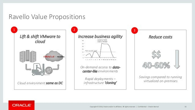Oracle ravello presentation 7dec16 v1 for Oracle cc b architecture
