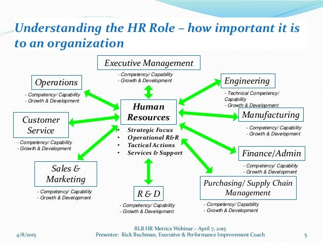 ... Performance Improvement Coach; 5. Understanding The HR ...