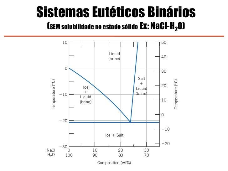 Fase h20 diagram introduction to electrical wiring diagrams diagramas de equilibrio e transforma es rh pt slideshare net h2o diagram h2o diagram ccuart Images