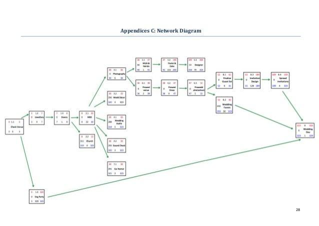 Network diagram for wedding