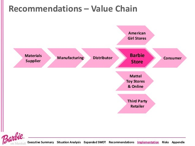 mattel's barbie industry analysis Strengths: one of the leading toy manufacturing companies in the world produces in over 150 countries strong brand equity scale of opportunities global leader and.