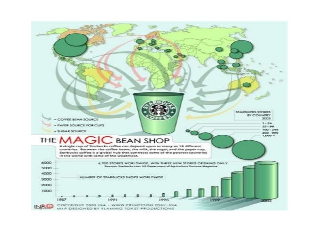 starbucks warehousing and transportation Complete version of starbucks pestel analysis containing discussion of remaining factors is available in starbucks corporation report the report also.