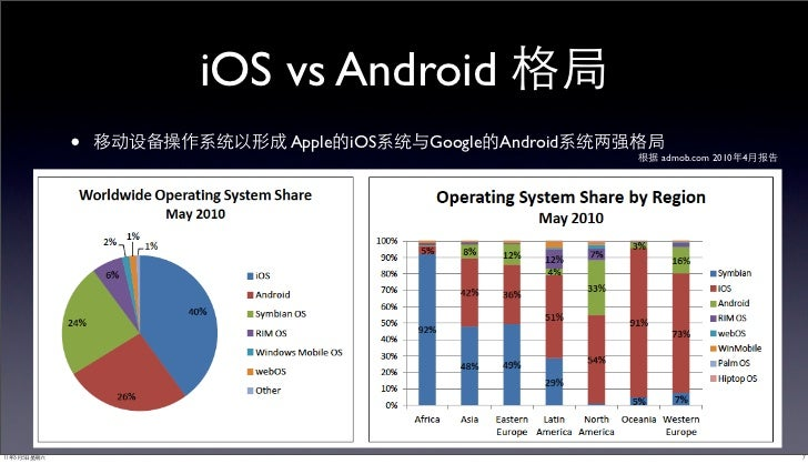 iOS vs Android•       Apple   iOS   Google Android