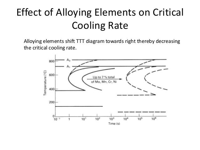 Effects of Common Alloying Elements in Steel