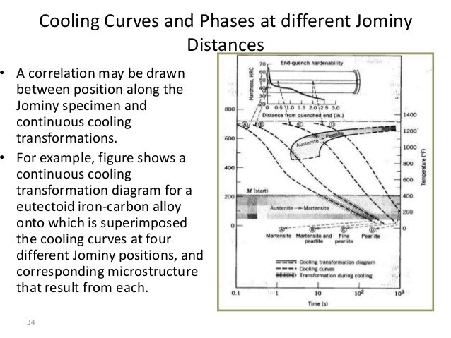 Hardenability cooling curves from jominy distances ccuart Gallery