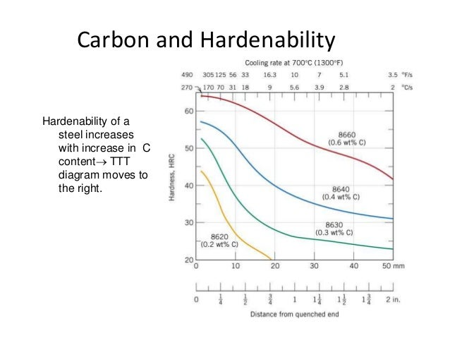 Hardenability effect of austenitic grain size and carbon content on di ccuart Gallery