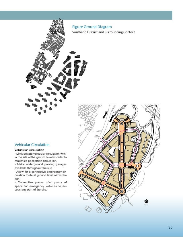 35 Figure Ground Diagram Southend District and Surrounding Context Vehicular Circulation - Limit private vehicular circ...