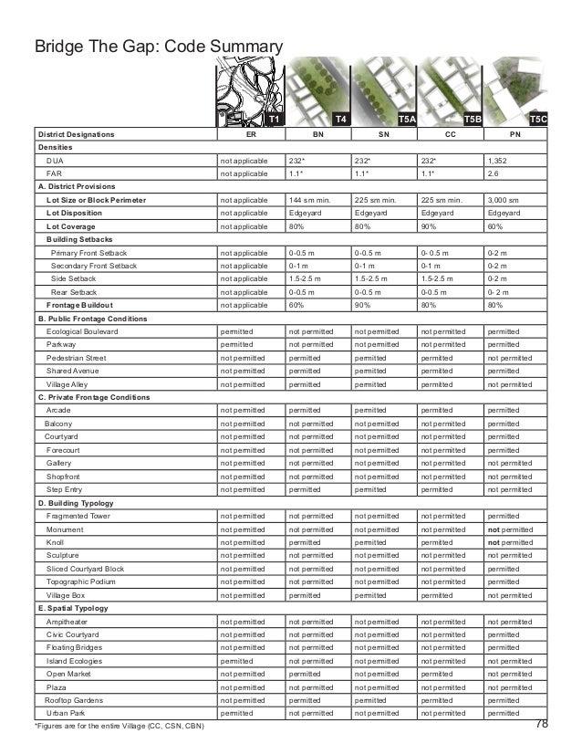 78 Bridge The Gap: Code Summary District Designations ER BN SN CC PN Densities DUA not applicable 232* 232* 232* 1,352 FAR...