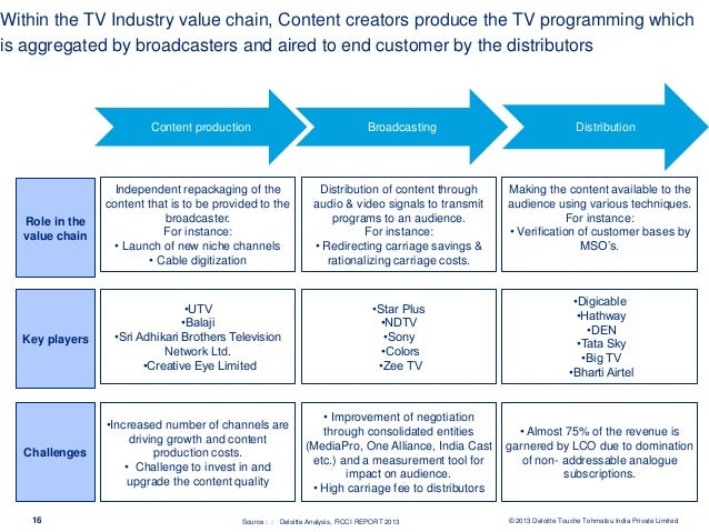 U.S. entertainment industry market value 2011-2020