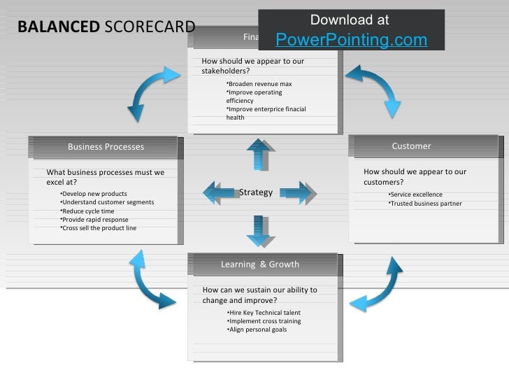 powerpoint balanced scorecard, Modern powerpoint