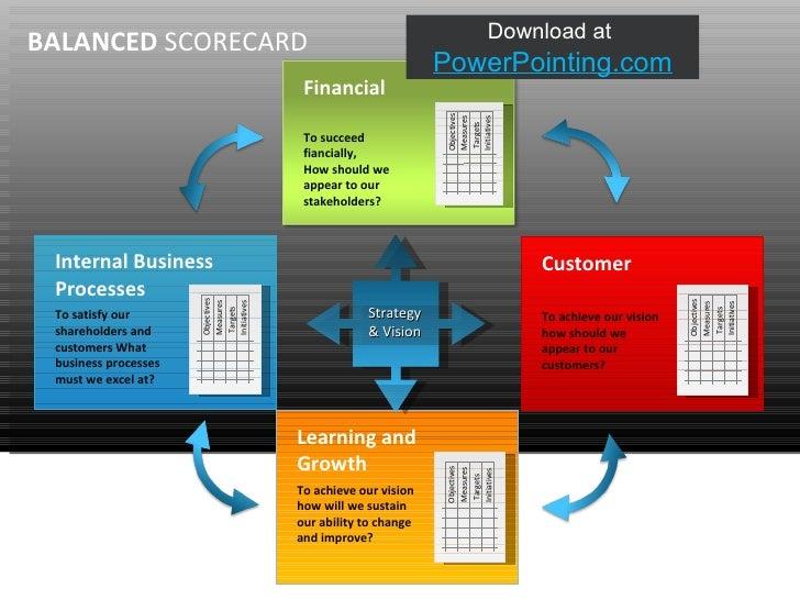 Powerpoint Balanced Scorecard