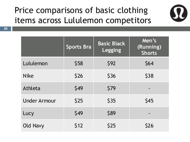 View the basic LULU stock chart on Yahoo Finance. Change the date range, chart type and compare lululemon athletica inc. against other companies.