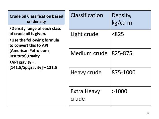 Crude Oil: Density Of Crude Oil