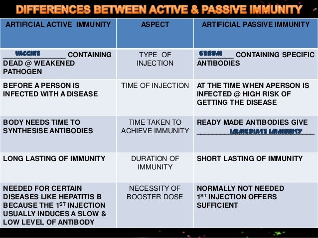 F5 1.5 differences between active & passive immunity