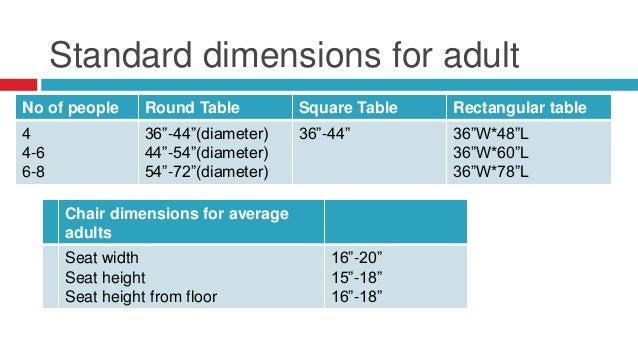 Standard Dimensions ...