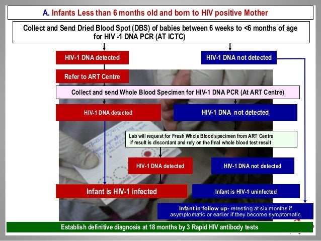 Early Infant Diagnosis Of Hiv 1