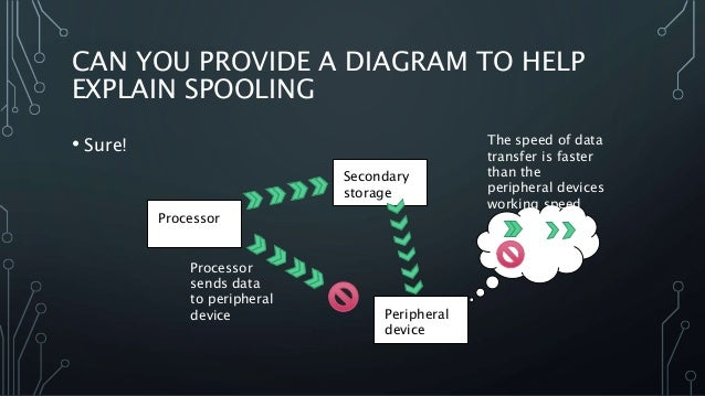 CAN YOU PROVIDE A DIAGRAM TO HELP EXPLAIN SPOOLING • Sure! Secondary storage Processor Peripheral device Processor sends d...