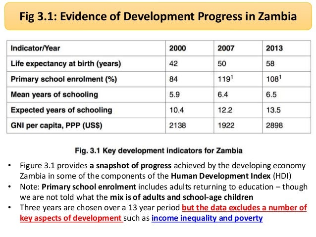 is zambia is developing in accordance Country classification the annex was prepared by the development policy and analysis division (dpad) zambia zimbabwe brunei darussalam.