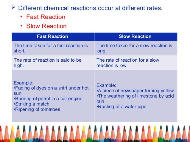 how to tell if reaction if fast or slow
