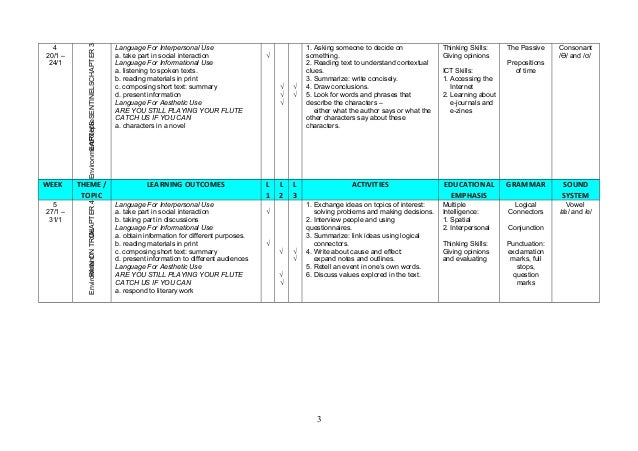 form-5-english-language-scheme-of-work-2014-3-638 Curriculum Vitae In English For Scanning on
