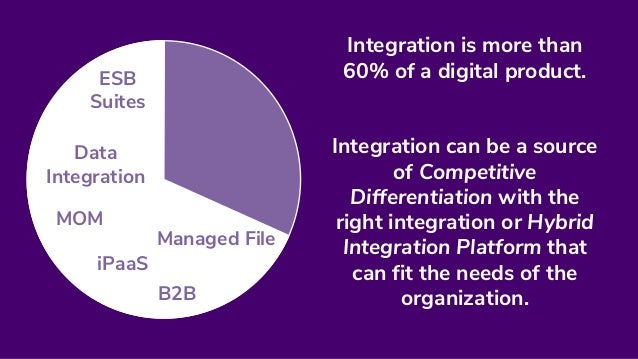 [WSO2Con EU 2017] Integration Platform Strategy for Digital Transformation Slide 3