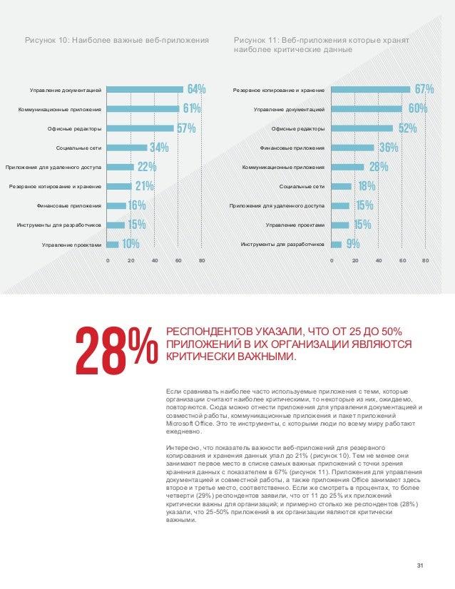 F5 labs 2018  Отчет по защите веб-приложений