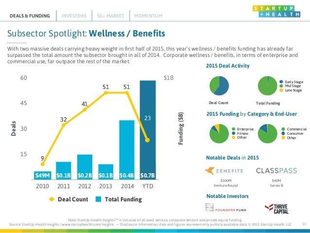 StartUp_Health_Insights_2015
