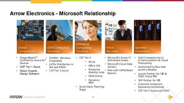 Cloud PBX with Office 365 Webinar Slides