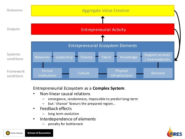 Elements of entrepreneurship