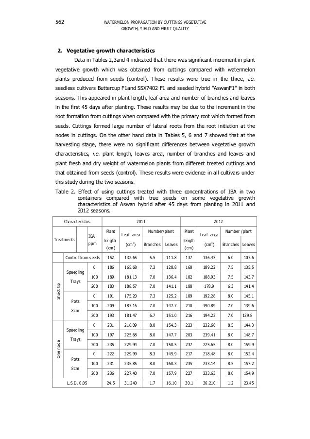 WATERMELON PROPAGATION BY CUTTINGS VEGETATIVE GROWTH, YIELD AND FRUIT QUALITY 562 2. Vegetative growth characteristics Dat...