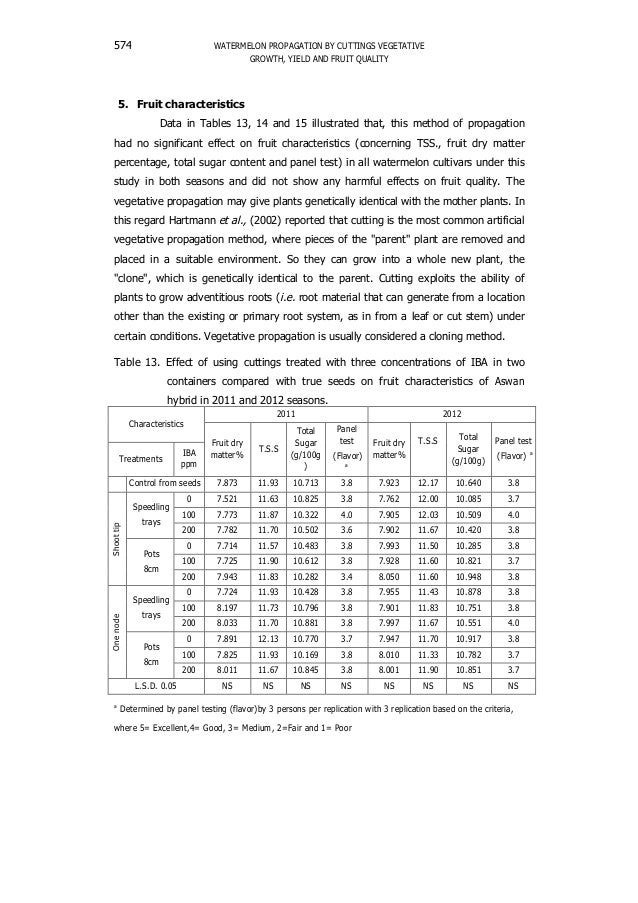 WATERMELON PROPAGATION BY CUTTINGS VEGETATIVE GROWTH, YIELD AND FRUIT QUALITY 574 5. Fruit characteristics Data in Tables ...