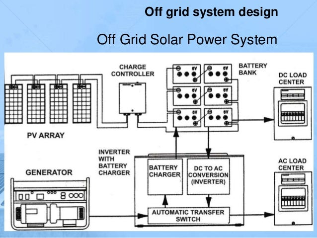 Off Grid Solar Power System Off Grid System Design ...
