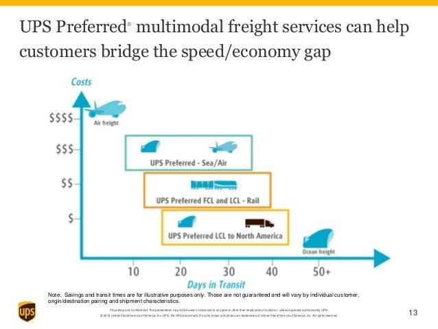 UPS Air and Ocean freight capabilities customer deck