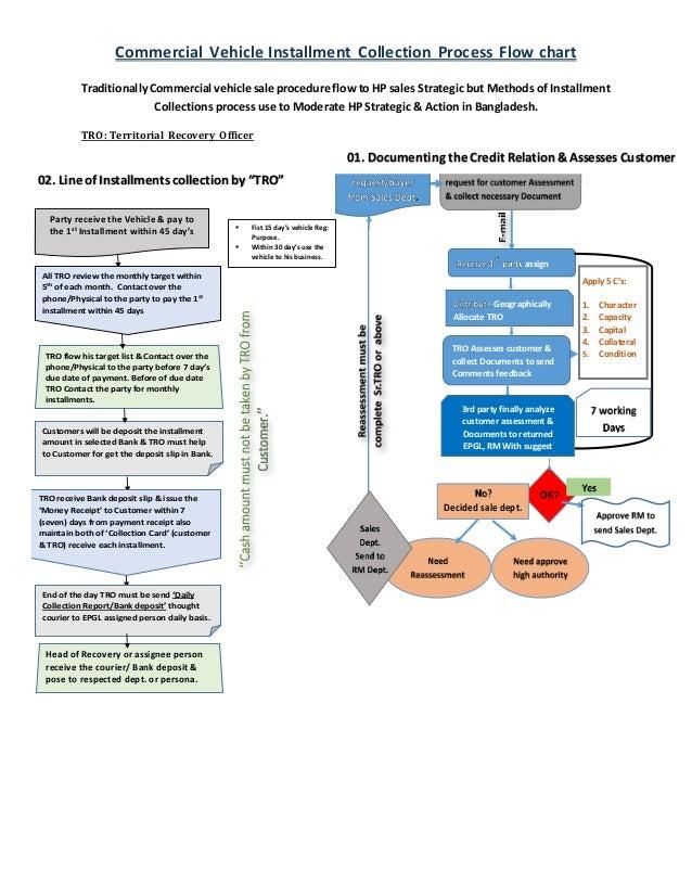 Car Loan Process