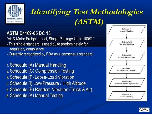 astm f2 meeting barcelona rh slideshare net Manual Testing Process Manual Testing Tools List