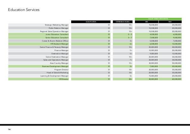 2017 salary guide rh slideshare net 2013 Salary Guide 2013 Salary Guide