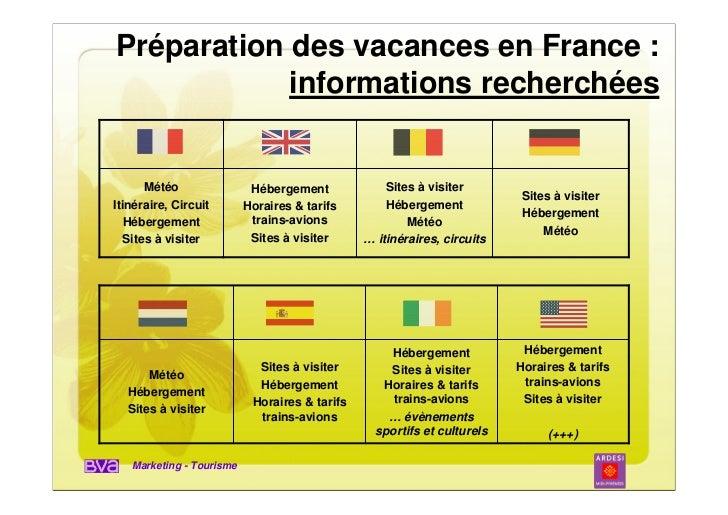 Préparation des vacances en France :            informations recherchées      Météo                Hébergement            ...