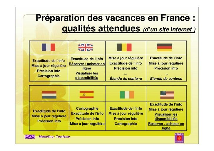 Préparation des vacances en France :        qualités attendues (d'un site Internet )                       Exactitude de l...