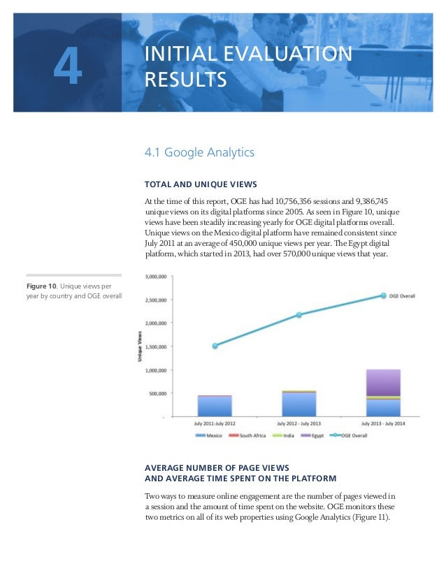31 4.1 Google Analytics TOTAL AND UNIQUE VIEWS At the time of this report, OGE has had 10,756,356 sessions and 9,386,745 u...