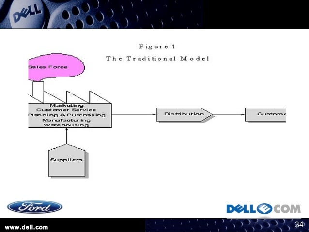 dell s virtual integration advantages and the auto industry In the 1990s dell revolutionized both the computer industry and supply chain  from supply chain segmentation,  dell's transformative.