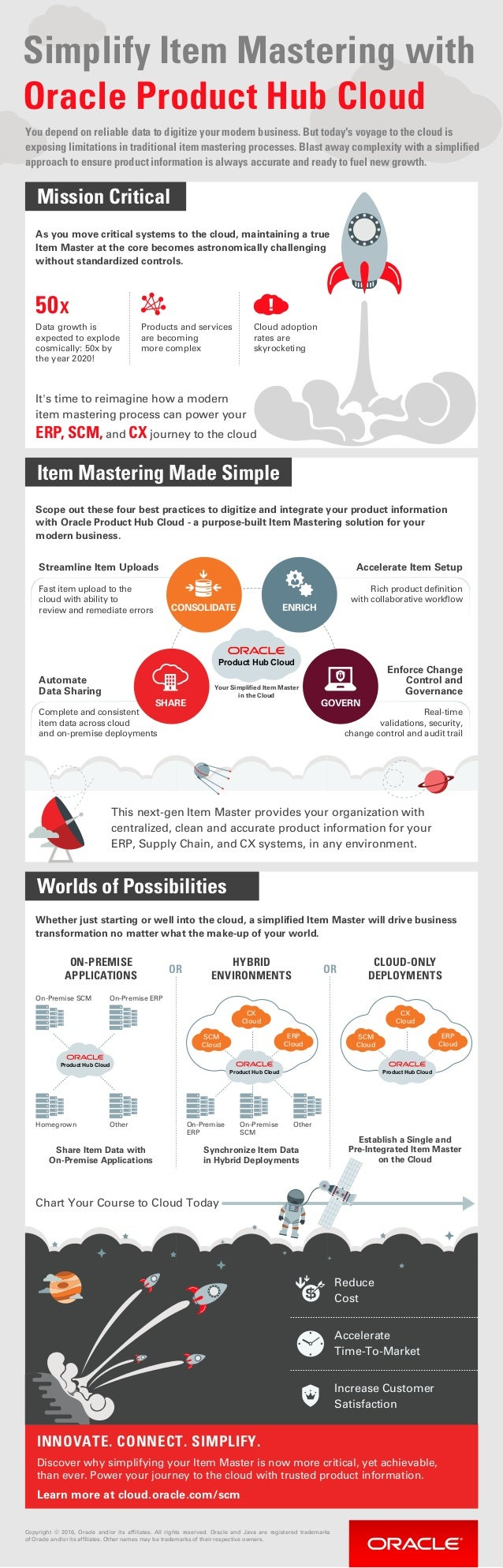 product hub cloud infographic. Black Bedroom Furniture Sets. Home Design Ideas