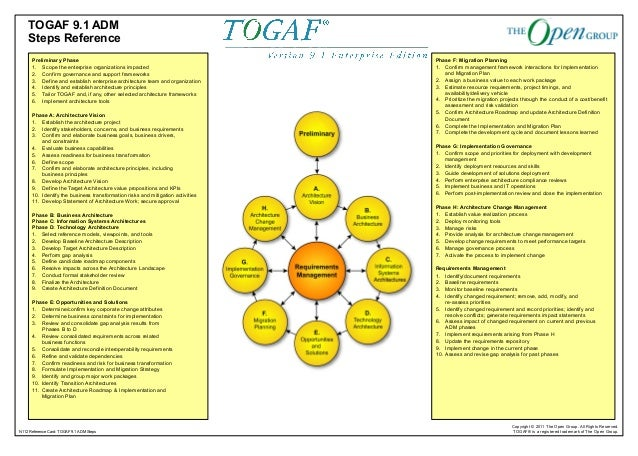 Togaf adm steps reference for Togaf definition