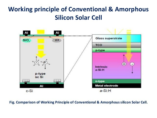 organic solar cells history principles and efficiency In recent years, ternary solar cells have become an important photovoltaic-technology since they combine the merits of both single junction and tandem solar cells with their processing ease, mechanical flexibility, and lightweight to date, their efficiency has reached over 12%, which paved the way for comme journal of materials chemistry a.