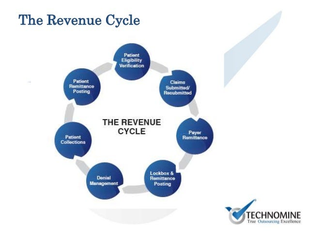 revenue cycle management The executive certification is a comprehensive online, proctored, eight (8) hour exam covering focused revenue cycle subject matter that includes patient access, billing, credit/collections and revenue cycle management the exam is comprised of multiple-choice, true/false, fill in the blank, short answer, essay and quantitative questions.