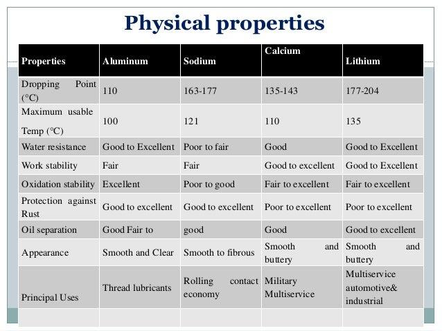 Chemical Properties Of Aluminum Foil