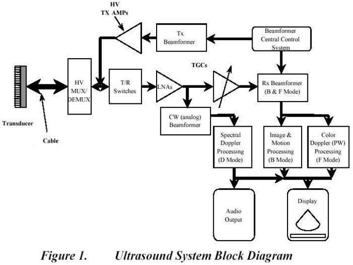 basics of ultrasound machine 25 728?cb\\\=1349397616 r33 fuse box wiring diagram land
