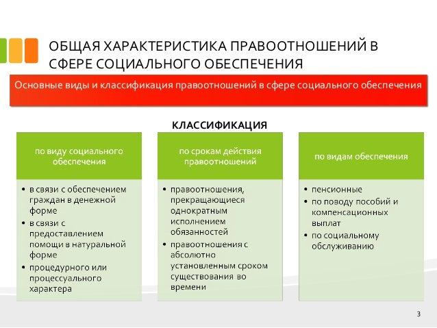 дипломная презентация по социальной работе 3 ОБЩАЯ ХАРАКТЕРИСТИКА ПРАВООТНОШЕНИЙ В СФЕРЕ СОЦИАЛЬНОГО ОБЕСПЕЧЕНИЯ