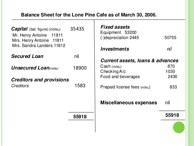 Solution for Lone Pine Cafe Case | Balance Sheet | Equity ...