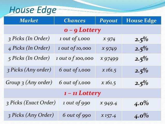 Profit (Assumption)  Turnover/game  20RMB bet per player  20 players per game Equals 400 RMB per game – House earns 10 ...