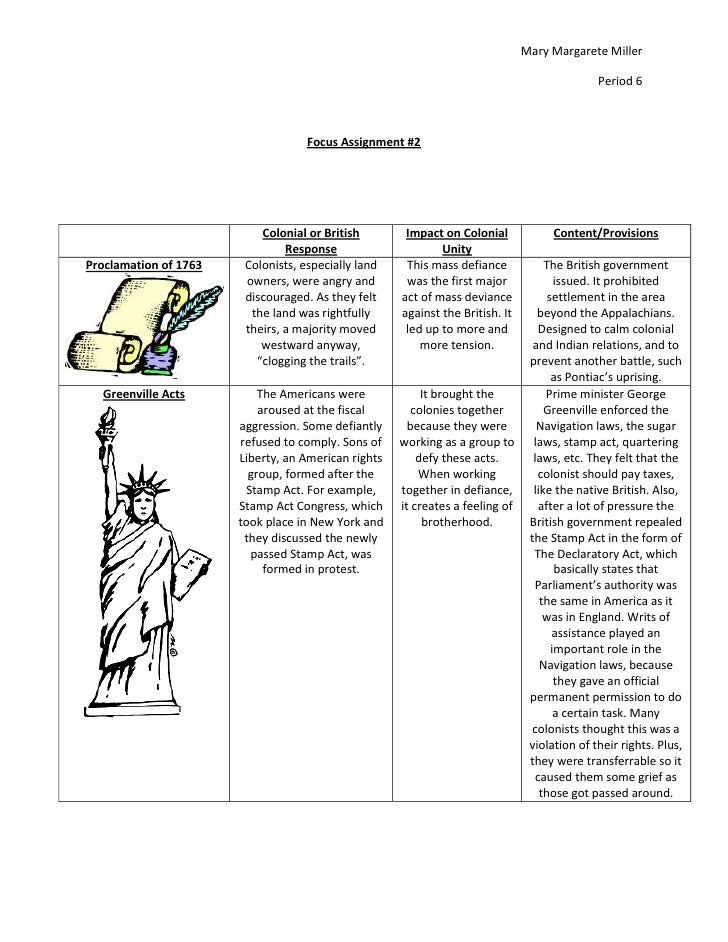 Mary Margarete Miller<br />Period 6<br />Focus Assignment #2<br />Colonial or British ResponseImpact on Colonial UnityCont...